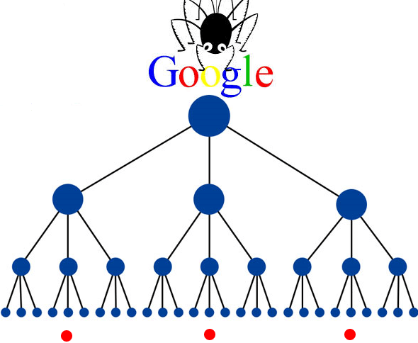 Google crawlers